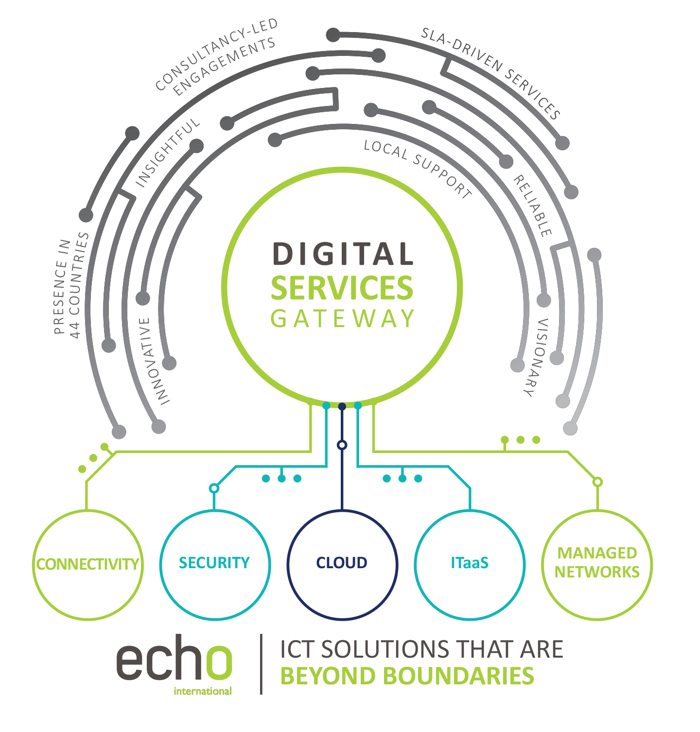 Echo International is a cloud-based, pan-African ICT service provider that delivers value in creative and transformative ways, with a focus on building partnerships with clients, which include SMEs, corporates, and multinational enterprises.